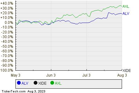 ALV,XIDE,AXL Relative Performance Chart