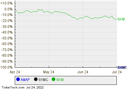 AMAP,SYMC,SKM Relative Performance Chart