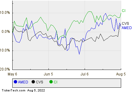AMED,CVS,CI Relative Performance Chart