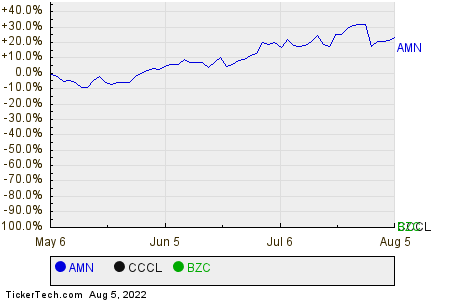 AMN,CCCL,BZC Relative Performance Chart