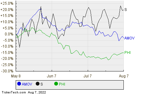 AMOV,S,PHI Relative Performance Chart