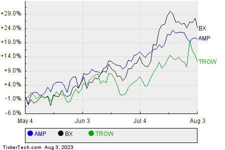 AMP,BX,TROW Relative Performance Chart