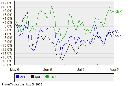 AN,AAP,KMX Relative Performance Chart