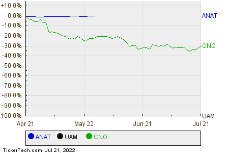 ANAT,UAM,CNO Relative Performance Chart