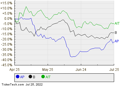 AP,B,AIT Relative Performance Chart