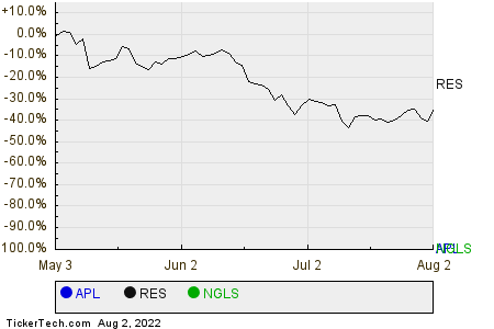 APL,RES,NGLS Relative Performance Chart