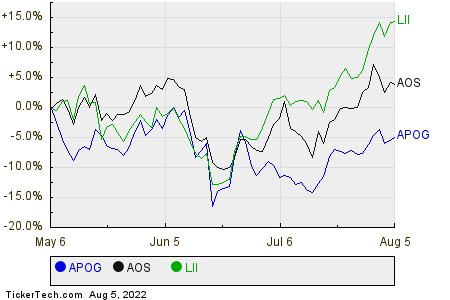 APOG,AOS,LII Relative Performance Chart