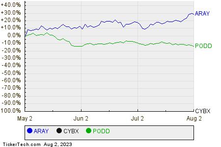 ARAY,CYBX,PODD Relative Performance Chart