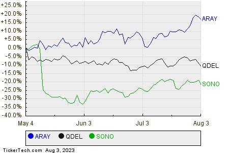 ARAY,QDEL,SONO Relative Performance Chart