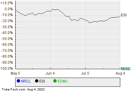 ARCL,ESI,EDMC Relative Performance Chart