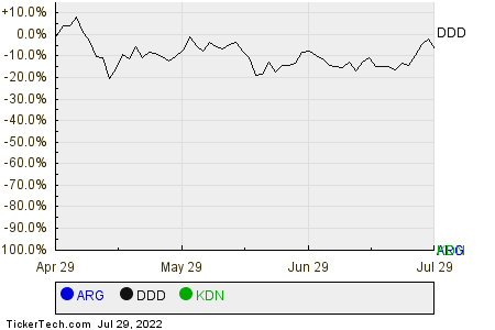 ARG,DDD,KDN Relative Performance Chart