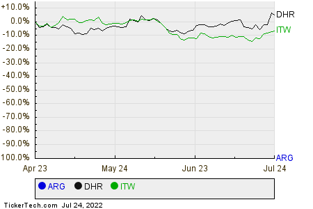 ARG,DHR,ITW Relative Performance Chart