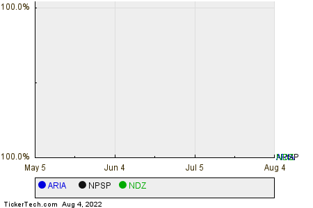 ARIA,NPSP,NDZ Relative Performance Chart