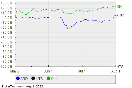 ARR,HTS,OHI Relative Performance Chart