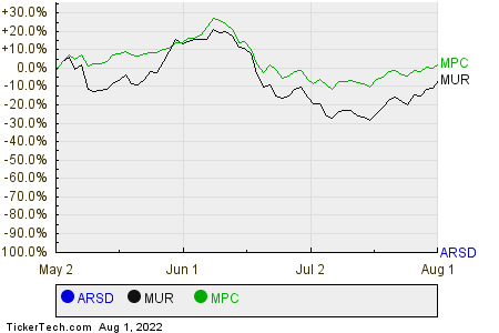 ARSD,MUR,MPC Relative Performance Chart