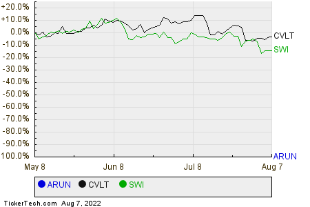 ARUN,CVLT,SWI Relative Performance Chart