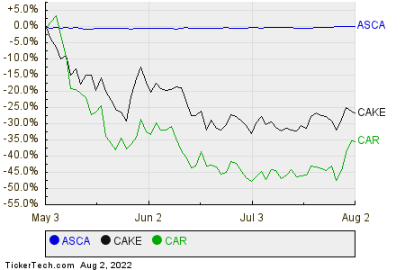 ASCA,CAKE,CAR Relative Performance Chart