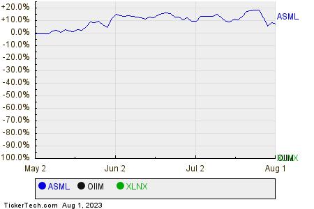 ASML,OIIM,XLNX Relative Performance Chart
