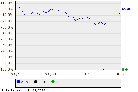 ASML,SPIL,ATE Relative Performance Chart
