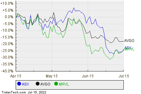 ASX,AVGO,MRVL Relative Performance Chart