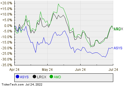 ASYS,LRCX,AMD Relative Performance Chart