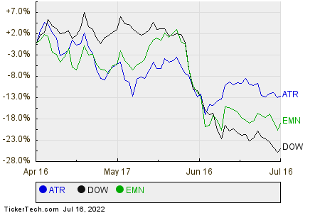 ATR,DOW,EMN Relative Performance Chart