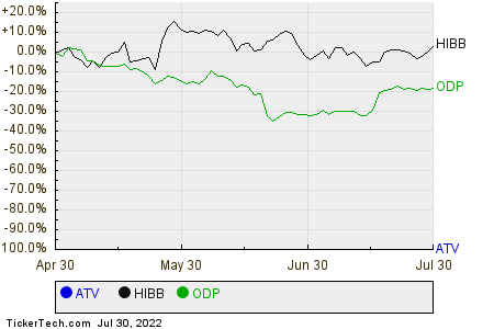 ATV,HIBB,ODP Relative Performance Chart