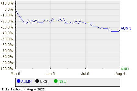 AUMN,UXG,NSU Relative Performance Chart