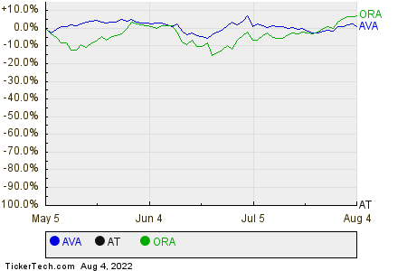 AVA,AT,ORA Relative Performance Chart