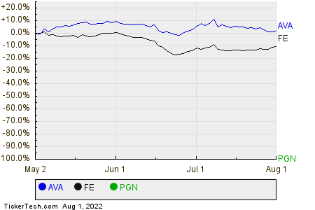 AVA,FE,PGN Relative Performance Chart