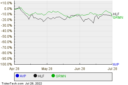 AVP,HLF,GRMN Relative Performance Chart