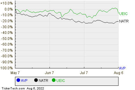 AVP,NATR,UEIC Relative Performance Chart
