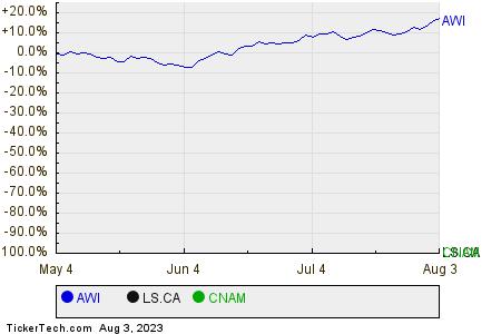 AWI,LS.CA,CNAM Relative Performance Chart