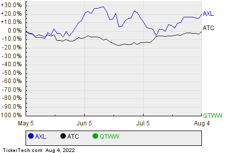 AXL,ATC,QTWW Relative Performance Chart
