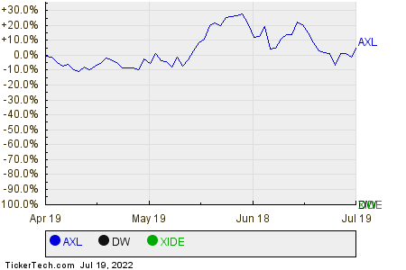 AXL,DW,XIDE Relative Performance Chart