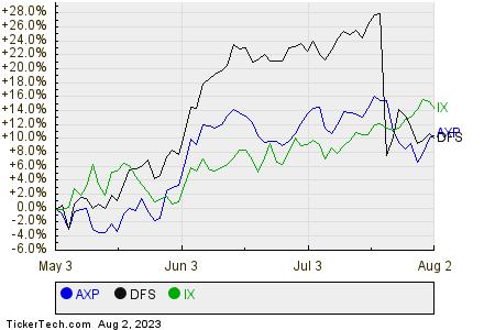 AXP,DFS,IX Relative Performance Chart