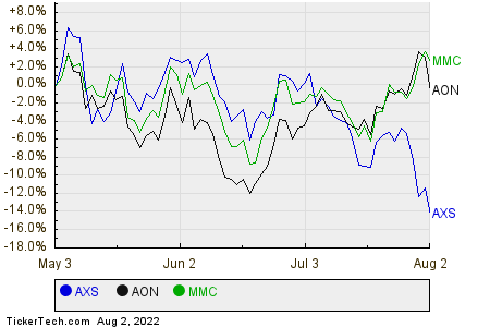 AXS,AON,MMC Relative Performance Chart