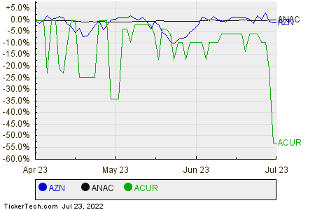 AZN,ANAC,ACUR Relative Performance Chart
