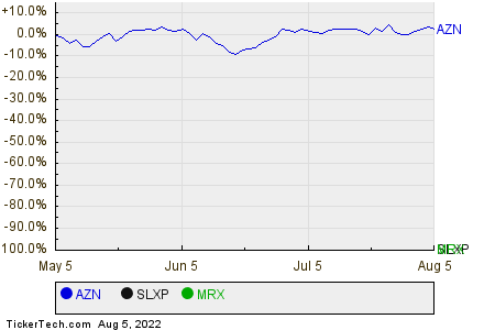 AZN,SLXP,MRX Relative Performance Chart