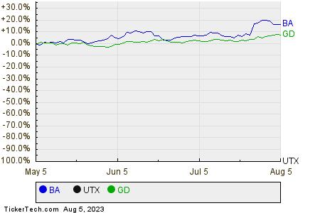 BA,UTX,GD Relative Performance Chart