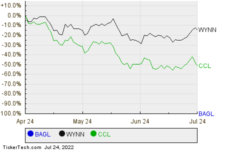 BAGL,WYNN,CCL Relative Performance Chart
