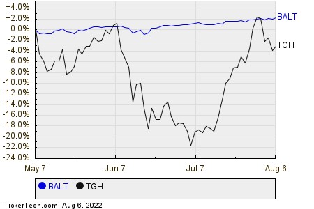 BALT,TGH Relative Performance Chart