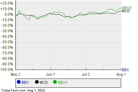 BBX,MCD,SBUX Relative Performance Chart