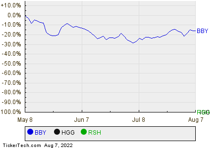 BBY,HGG,RSH Relative Performance Chart