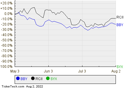 BBY,RCII,SYX Relative Performance Chart