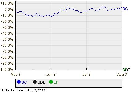 BC,BDE,LF Relative Performance Chart