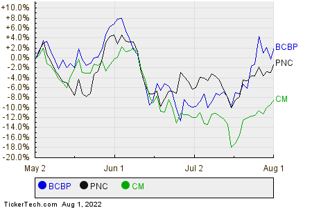 BCBP,PNC,CM Relative Performance Chart