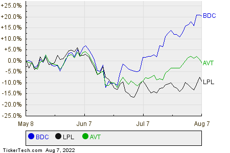 BDC,LPL,AVT Relative Performance Chart