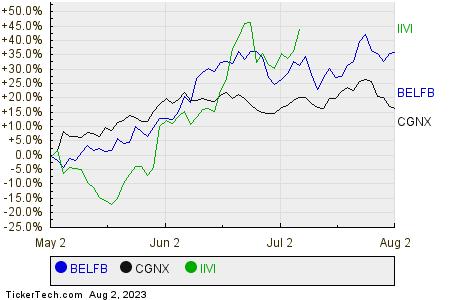 BELFB,CGNX,IIVI Relative Performance Chart