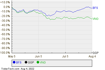 BFS,GGP,VNO Relative Performance Chart